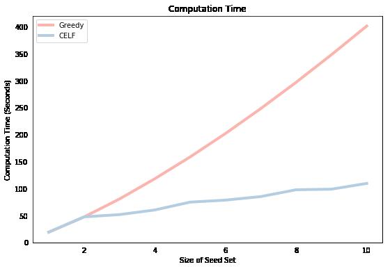 Influence Maximization in Python - Greedy vs CELF
